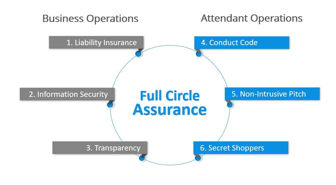 Frontline Full Circle Assurance